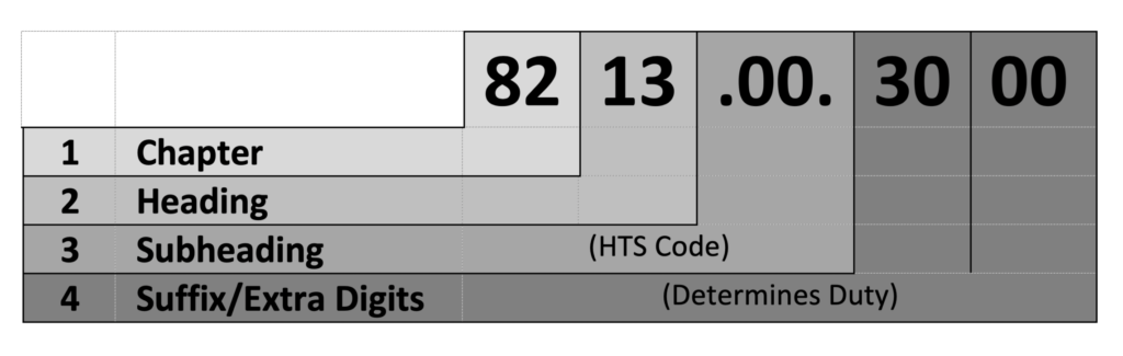 HTS chart: displays what each pair of numbers stands for